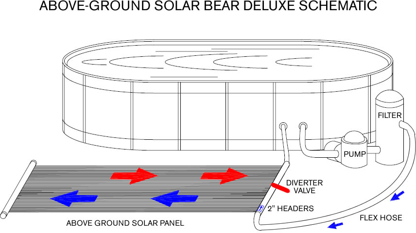 Solar Bear Above Ground Pool Solar Heating System