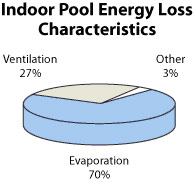 Energy Loss indoor