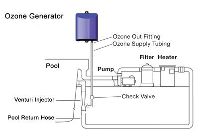DEL Clear Corona Ozonator   PC    Pools